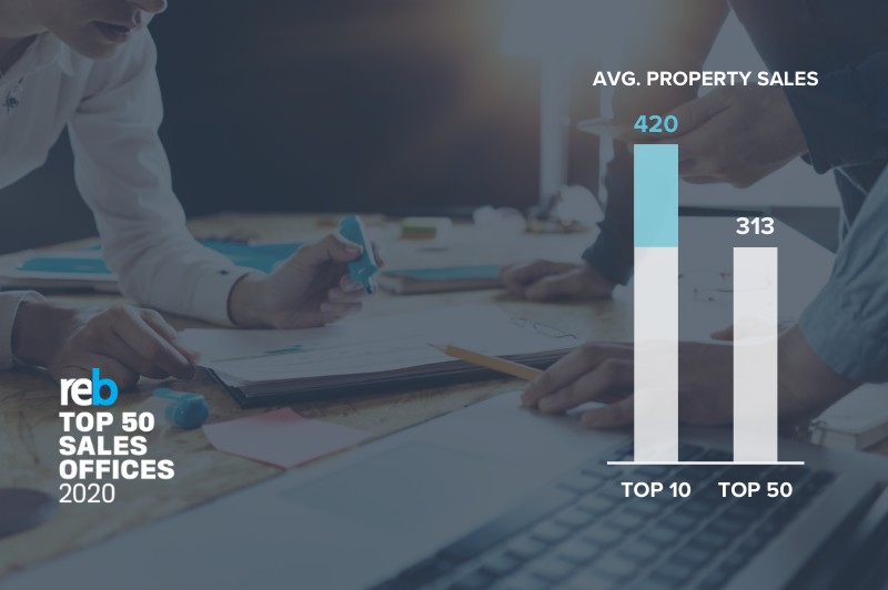 What top performing sales offices do, that most others don't